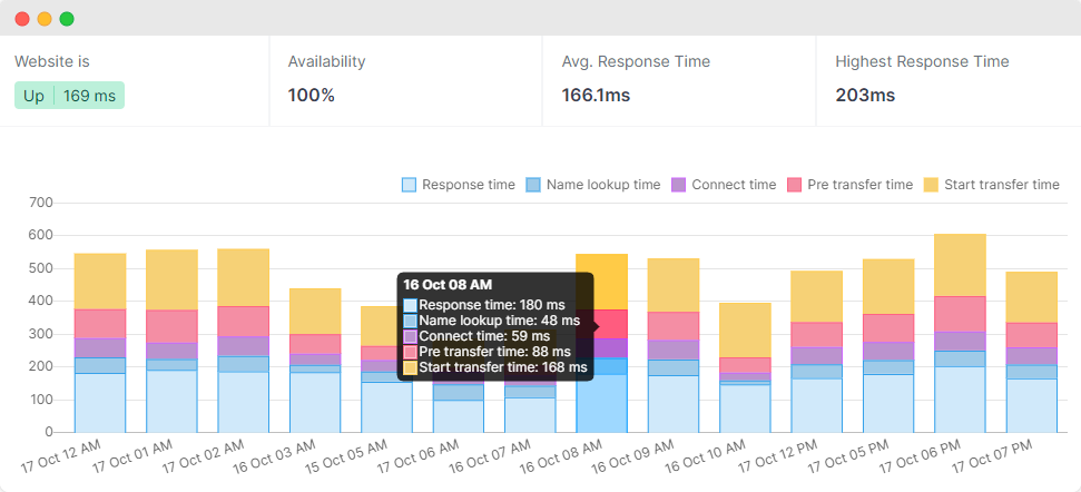 Pagespeed monitoring with Raileo